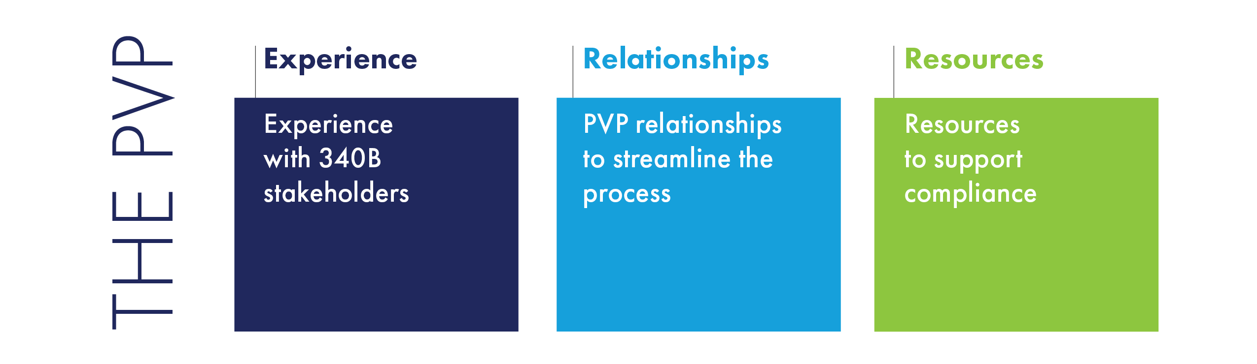 The 340B PVP Facilitates the Refund Process with Experience, Relationships, and Resources