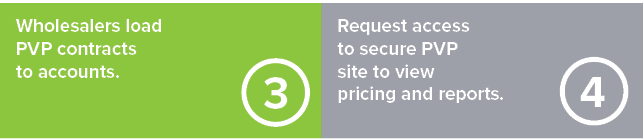 Step 3: Wholesalers load PVP contracts to accounts. Step 4: Request access to secure PVP site to view pricing and reports